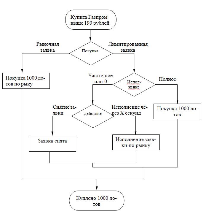 Схема алгоритма торгового